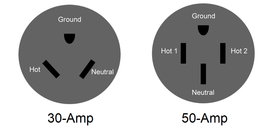 30 amp and 50 amp RV plugs